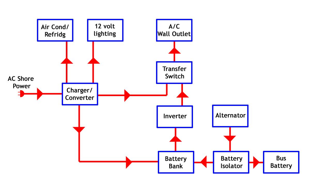 buswiringdiagram